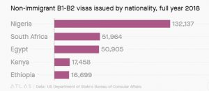 latest immigration plan targets African countries whose citizens overstay visas